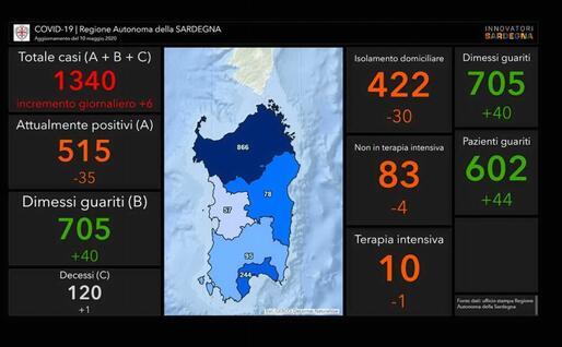 Quarantena in Sardegna, uomo parte da Reggio positivo: 40 in isolamento